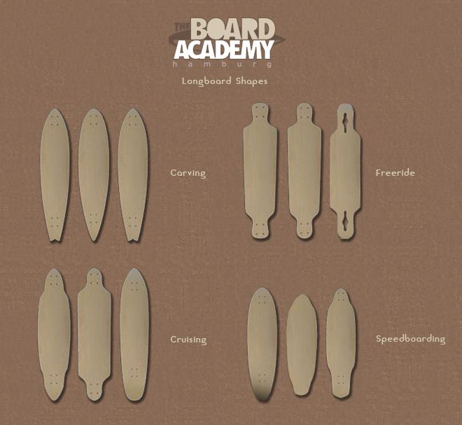 Einige Longboardshapes, kategorisiert deren Fahreigenschaften.